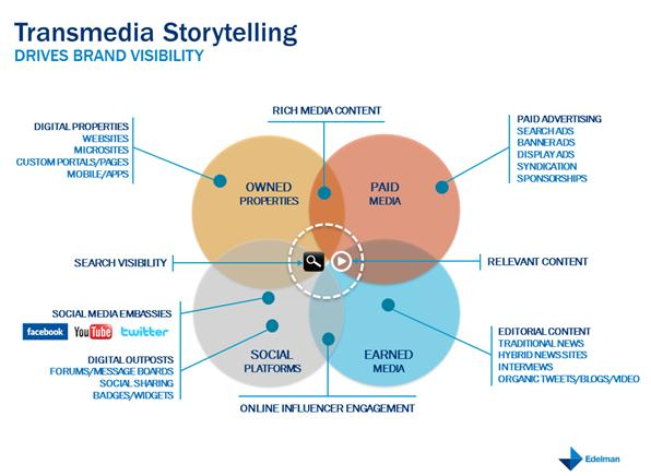 Transmedia Storytelling: A New Way to Fuel B2C Inbound Marketing